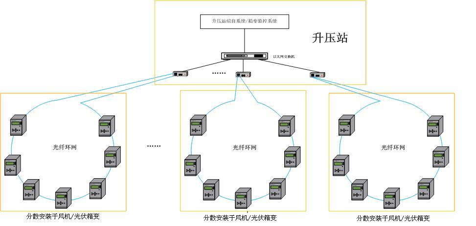 组网示意图(光纤环网示意图)
